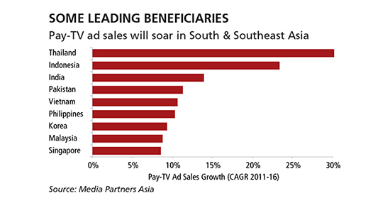 Pay-TV's Pitch To Marketers - MPA VIEWS - Media Partners Asia